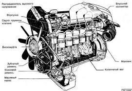 обороты на двигателе М20(BMW E34)
