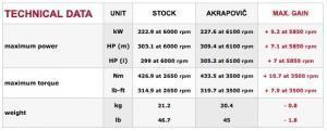таблица Akrapovic на BMW 435i
