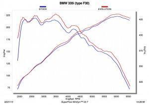 Akrapovic график на BMW 435i