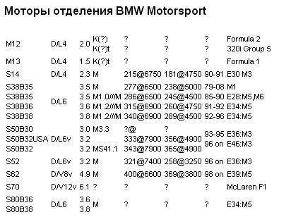 список двигателей BMW motorrad