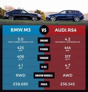 BMW M3 и Audi RS4